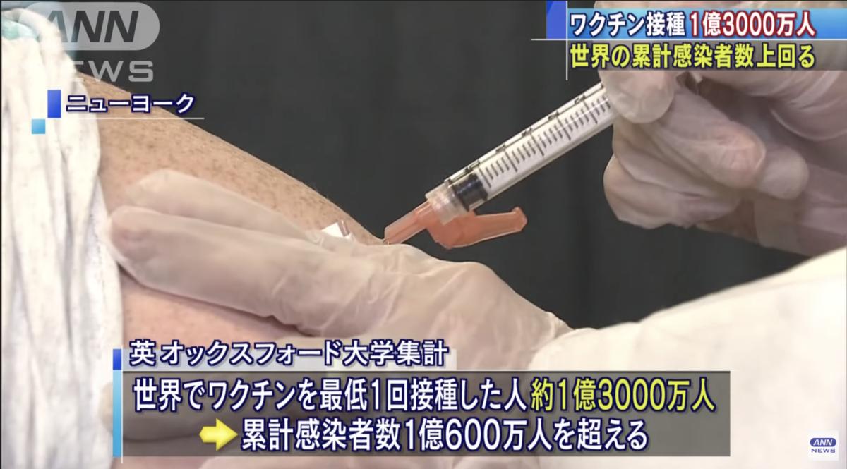 新型コロナのワクチン摂取者、世界で1億人超え